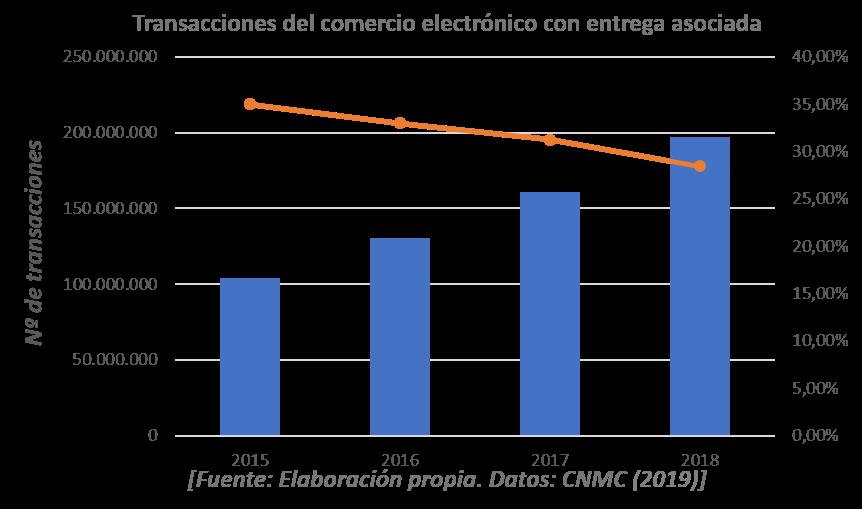 TRANSACCIONES DEL COMERCIO ELECTRONICO CON ENTREGA ASOCIADA